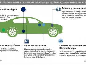 车企为什么要自主开发软件?