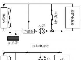 PEMFC发动机热管理与冷启动研究进展