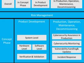 ISO/SAE 21434网络安全标准概述