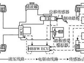 混合线控制动系统制动力精确调节控制策略
