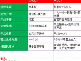 淘客单粉月产利润6元与私域卖货月产出60元的运营区别!!!