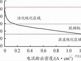 基于内阻估计燃料电池热功率的建模与分析