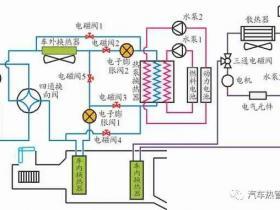 基于热泵空调的燃料电池汽车整车热管理开发设计