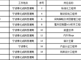 【汽车招聘】帝亚一维新能源汽车有限公司