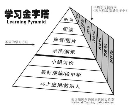 费曼学习法 简单高效 打破学的越多懂得越少的魔咒