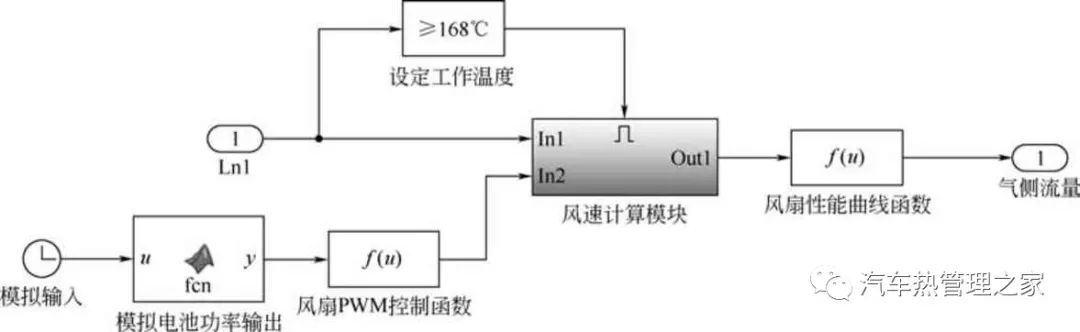 高温甲醇燃料电池热管理系统设计