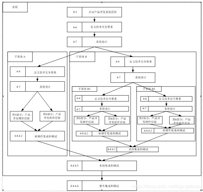 ISO26262功能安全各个阶段测试要求解析