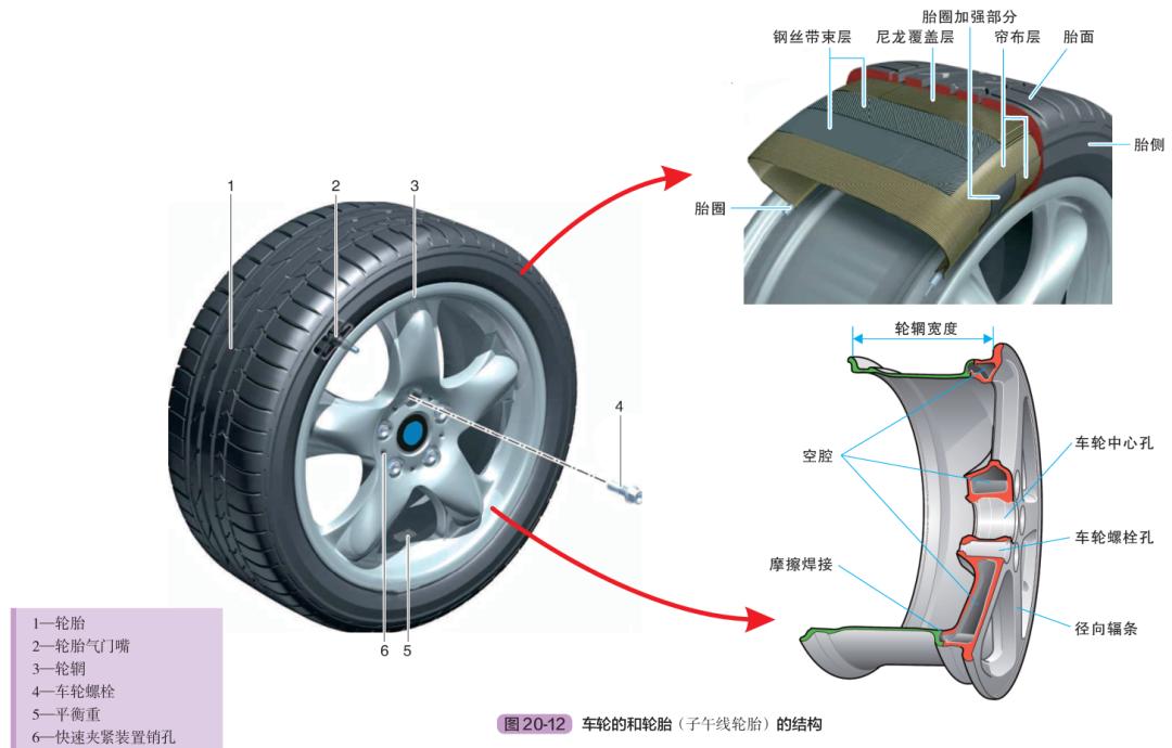 汽车的行驶系统组成及工作原理