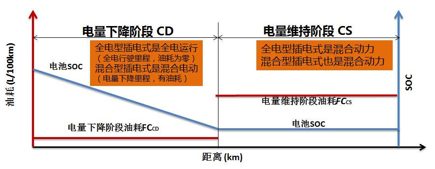 万字长文:HEV/PHEV混合动力系统构型解析