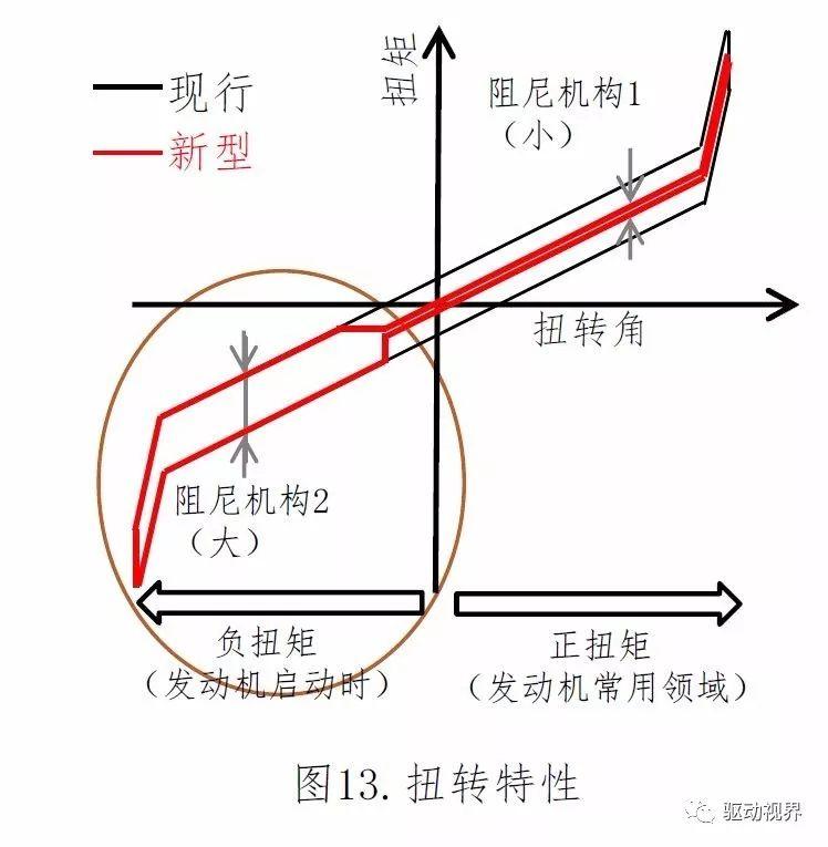 丰田新型电驱动力总成(P810)技术解析