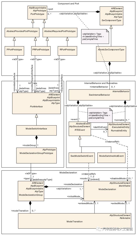 AutoSar模式管理总揽