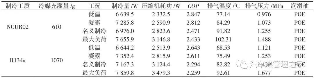 低GWP混合工质RE170/R134a用于汽车空调的性能分析