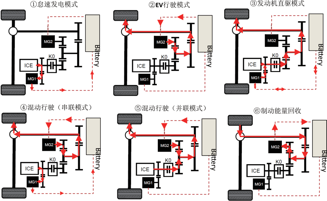 主流双电机混合动力系统对比分析