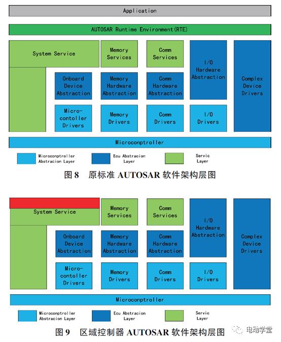 整车电控系统及架构设计技术