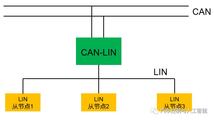 你,真的懂LIN吗?