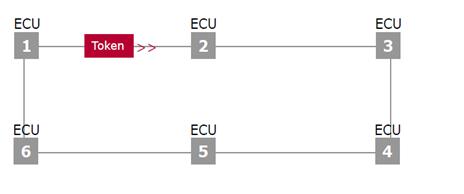AUTOSAR和OSEK网络管理比较