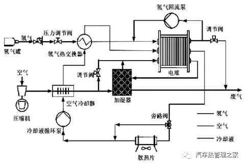 燃料电池重卡热管理研究