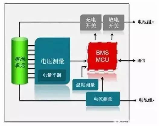 深度解析:电池管理系统(BMS)工作原理