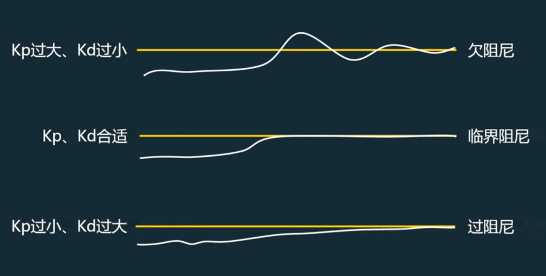 车道保持辅助系统PID算法