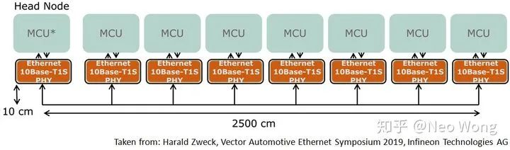车载网络标准之争:以太网10Base-T1S vs CAN XL