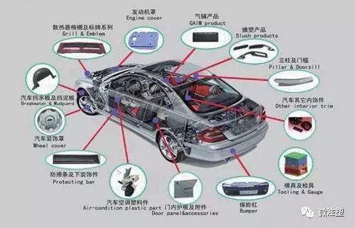 汽车塑料零件领域注塑工艺的应用与实践