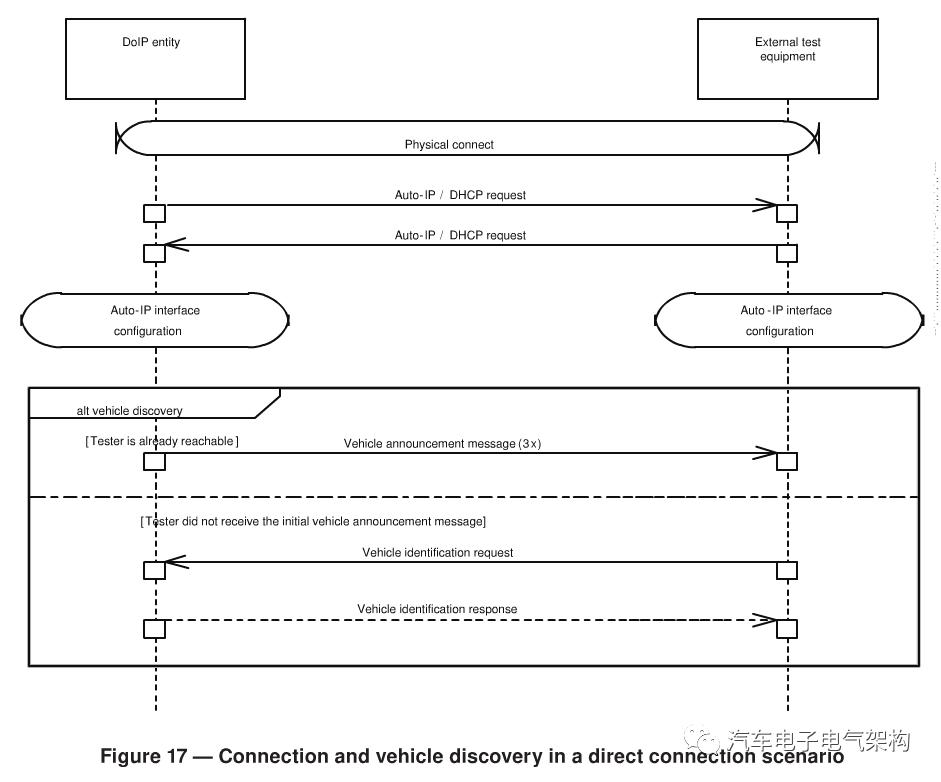 万字长文解读DoIP ISO 13400-2标准