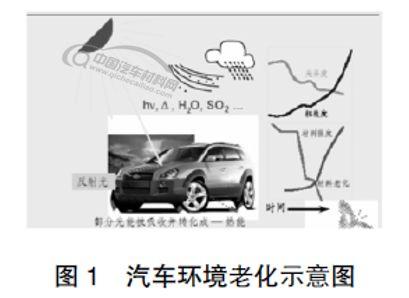 汽车非金属内外饰材料环境老化研究